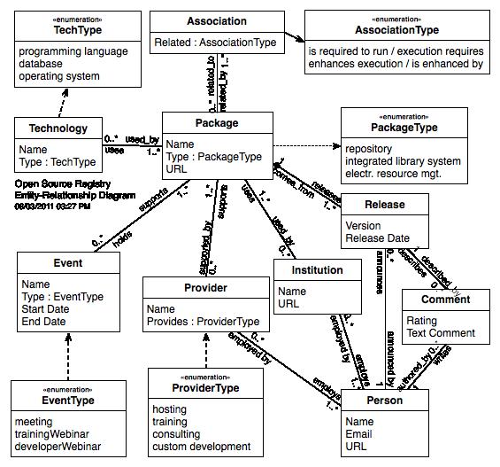registry e r diagram   code libtarget questions